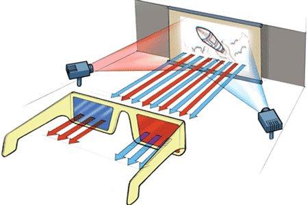 Как сделать 3д очки в домашних условиях